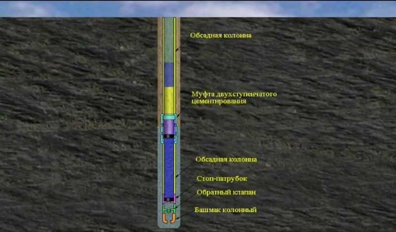 Тампонирование скважины. — добыча нефти и газа