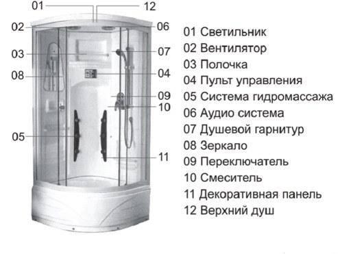 Устройство встроенной душевой из плитки в ванной или санузле
