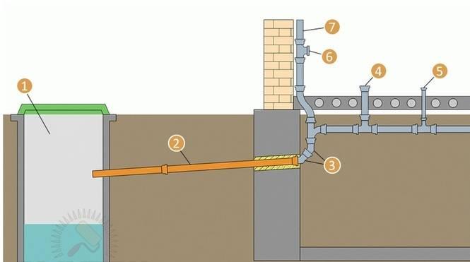 Устройство канализации в частном доме своими руками: инструкция