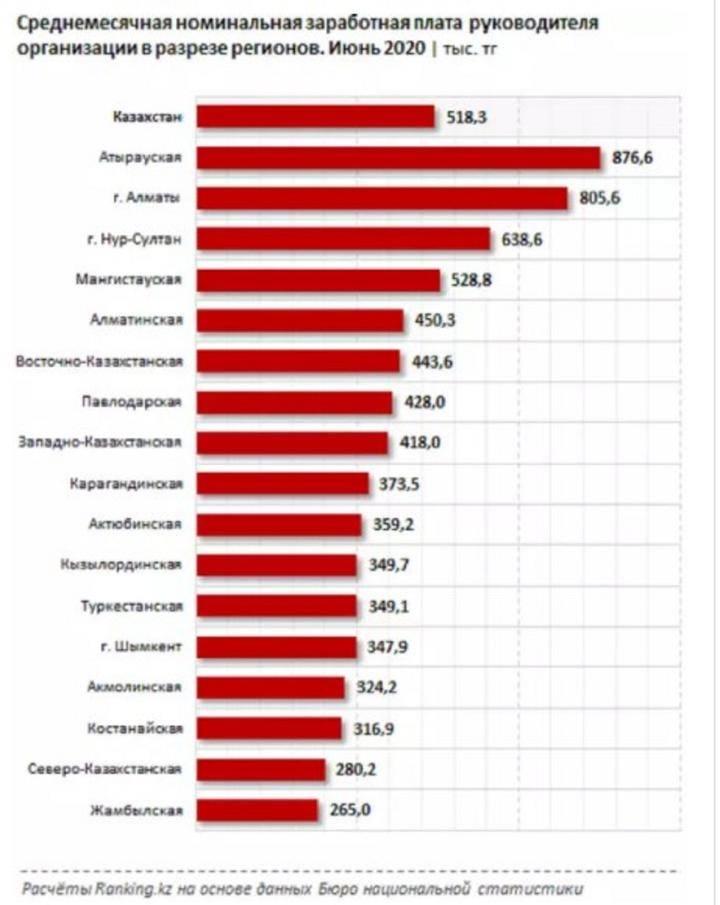 Самые высокооплачиваемые профессии в москве: список 2021