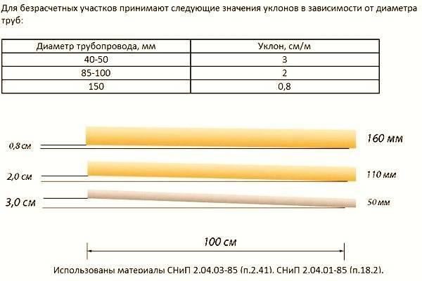 Наклон канализационной трубы на метр: максимальный уклон, в чем измеряется, как посчитать уклон при прокладке трубопровода
