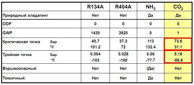 Фреон r410a – свойства, характеристики, особенности и таблицы параметров