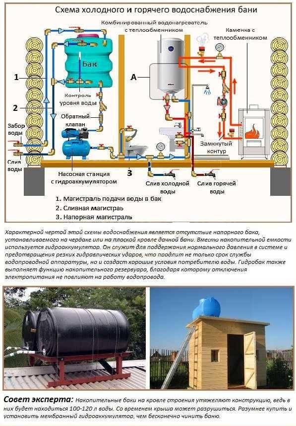 Водопровод на даче своими руками: как выбрать трубы способы укладки схемы + фото