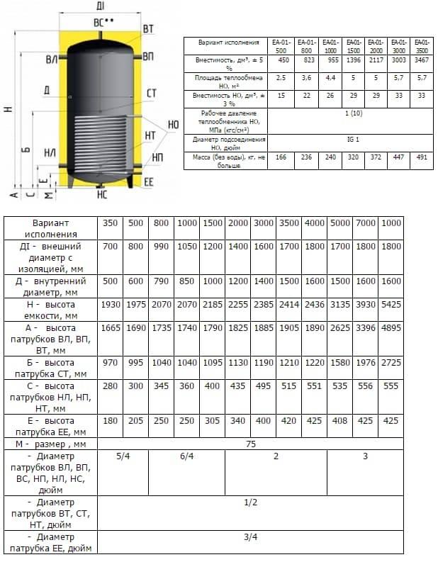 Расчет расширительного бака для отопления онлайн калькулятор