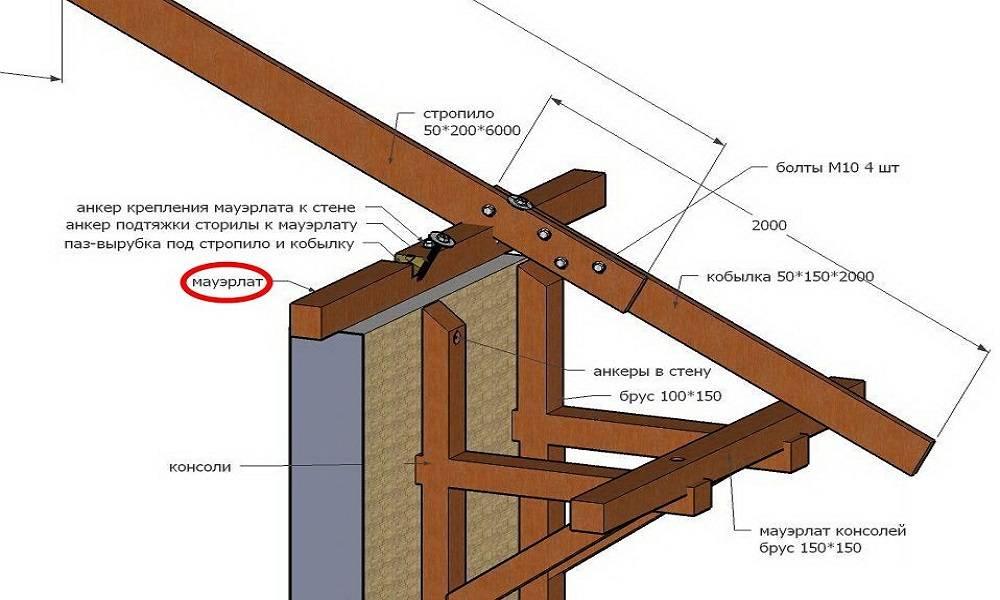 Пристройка к дому из каркаса — чертеж, правила возведения, нормы строительства, хитрости мастеров