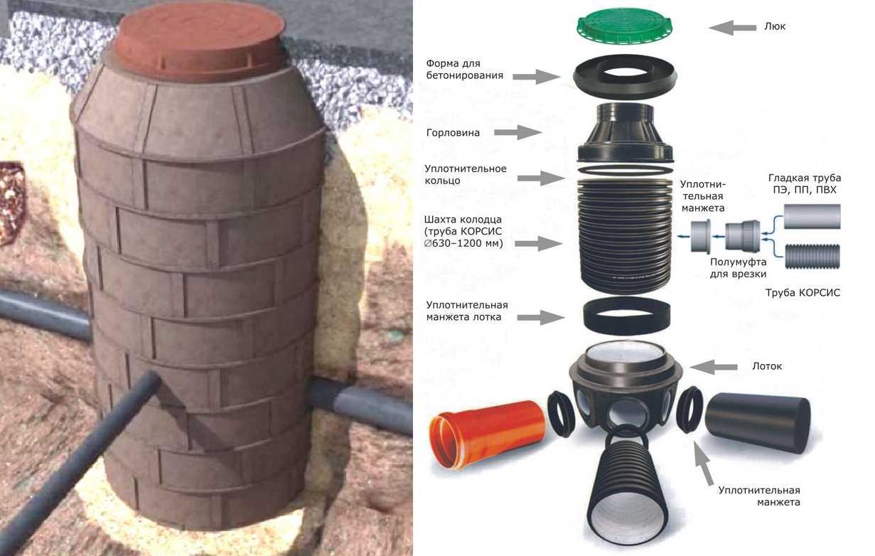 Пластиковое кольцо для канализации преимущества перед другими материалами, цена и размер, виды пластика