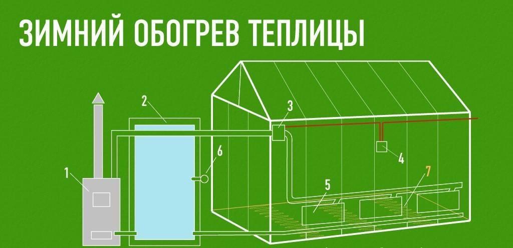 Как построить теплицу с отоплением самостоятельно: пошаговая инструкция
