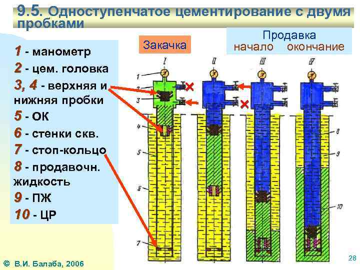 Что такое тампонаж и инструкция по ликвидации скважин