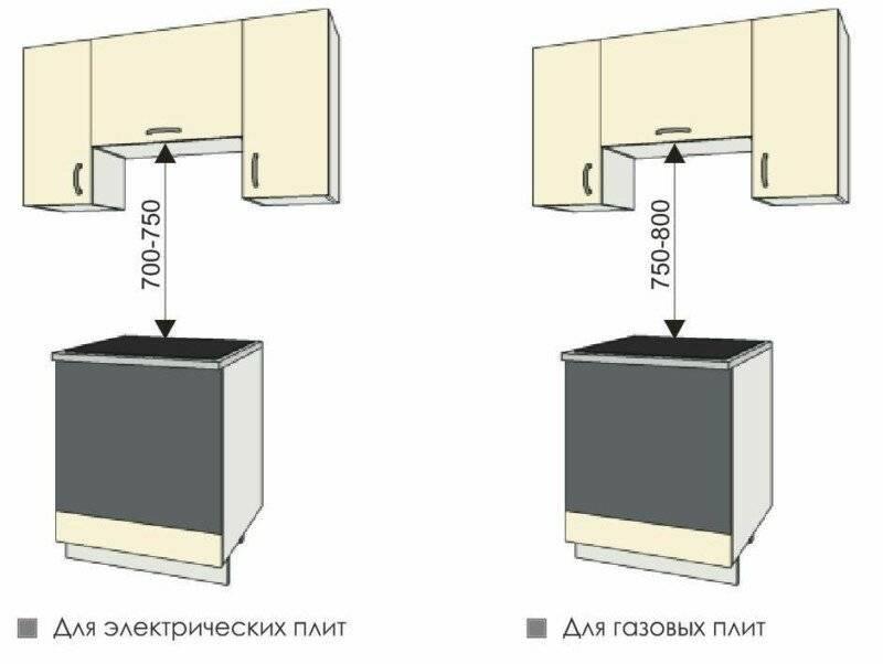 Высота вытяжки над плитой: газовой, электрической, стандарты и нормы расстояния для установки