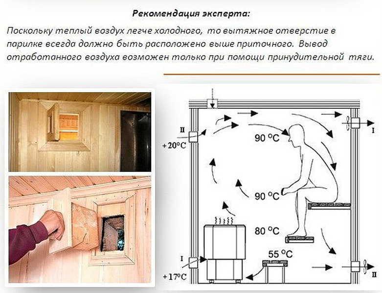 Как сделать вытяжку в бане: как правильно сделать вентиляцию в парилке своими руками, схема, монтаж вентиляции пола в парной, фото и видео