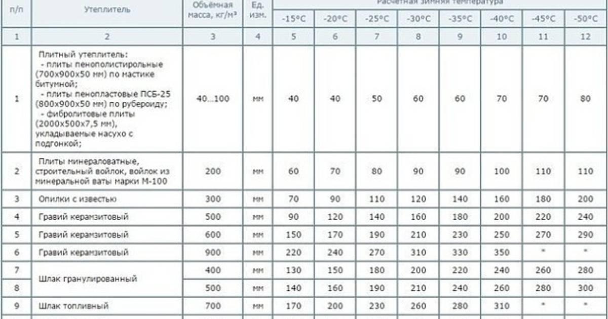 Толщина утеплителя для крыши: от чего зависит толщина утеплителя