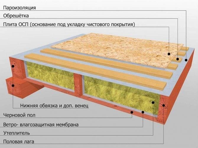 Пол на осб на деревянный пол — технология установки древесных материалов