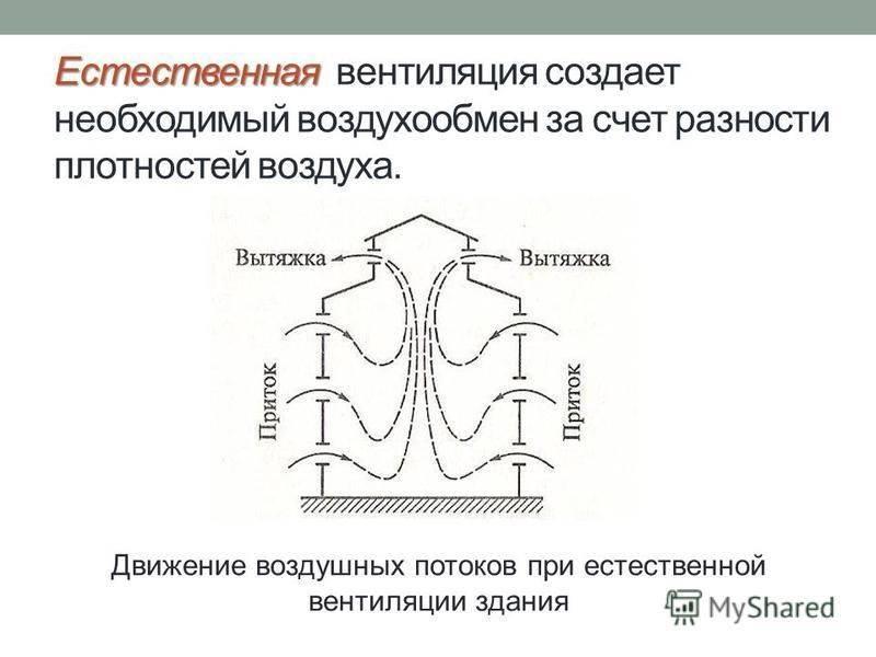 Виды вентиляции и ее классификация