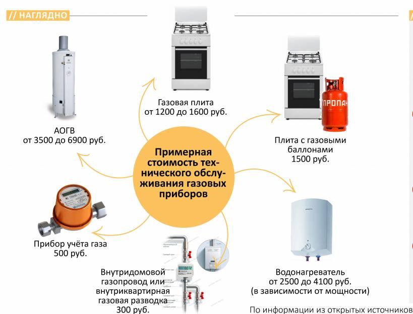 Ежегодная проверка газового оборудования платно или бесплатно