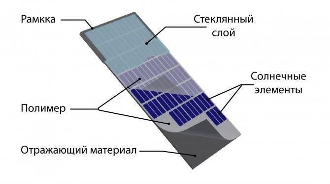 Солнечная батарея: принцип работы, модели и где купить