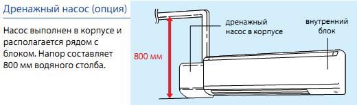 Зачем нужны дренажные помпы для кондиционера?