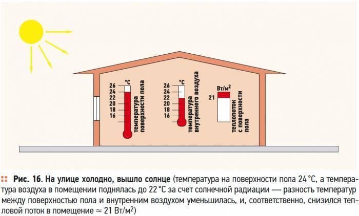 Регулятор теплого пола и рекомендации