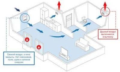 Не работает вентиляция в квартире, куда обращаться: основные причины проблем