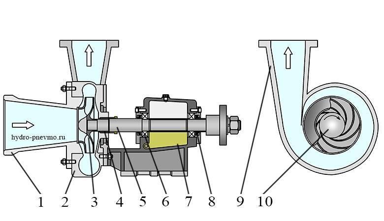 Насос самовсасывающий для воды: классификация, устройство и принцип действия