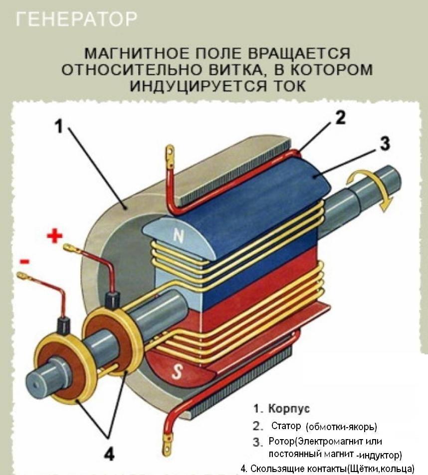 Простейший асинхронный генератор тока