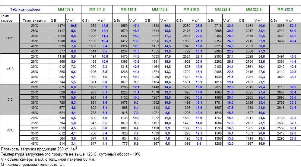 Фреон r404a (хладагент, хладон-404): характеристики, кипение, рабочее давление, таблицы
