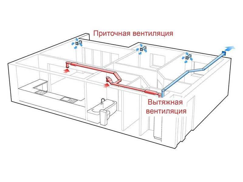 Естественная вентиляция в частном доме: устройство, схемы, обустройство своими руками (фото & видео)
