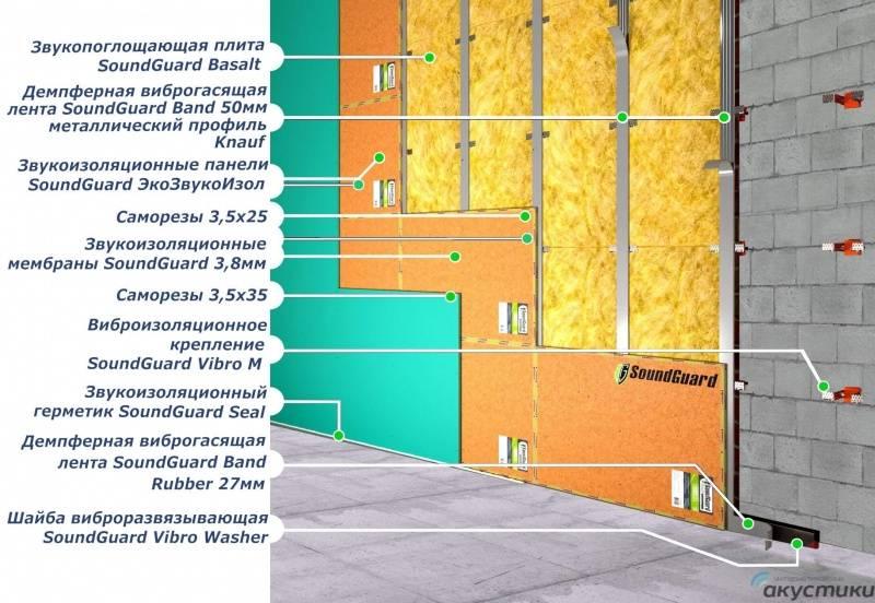 Звукоизоляция под штукатурку: разновидности материалов и их характеристики