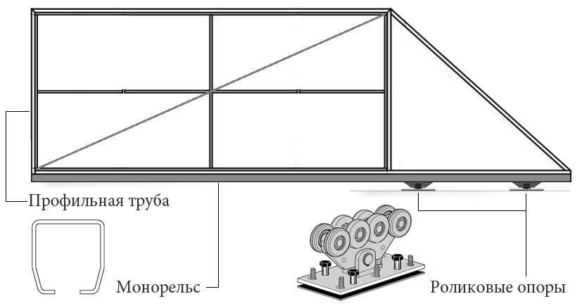 Как сделать откатные ворота своими руками: чертежи, схемы, пошаговая инструкция