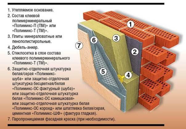 Выбор утеплителя и штукатурки для качественной теплоизоляции стен дома снаружи