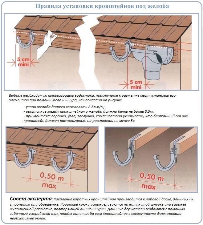 Монтаж металлического водостока для крыши