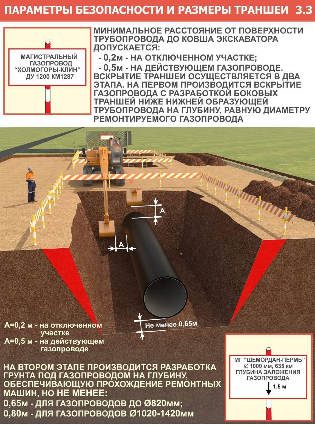 Какая глубина прокладки канализационной трубы будет оптимальной в каждом конкретном случае
