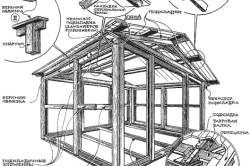 Многощипцовая крыша: устройство стропильной системы