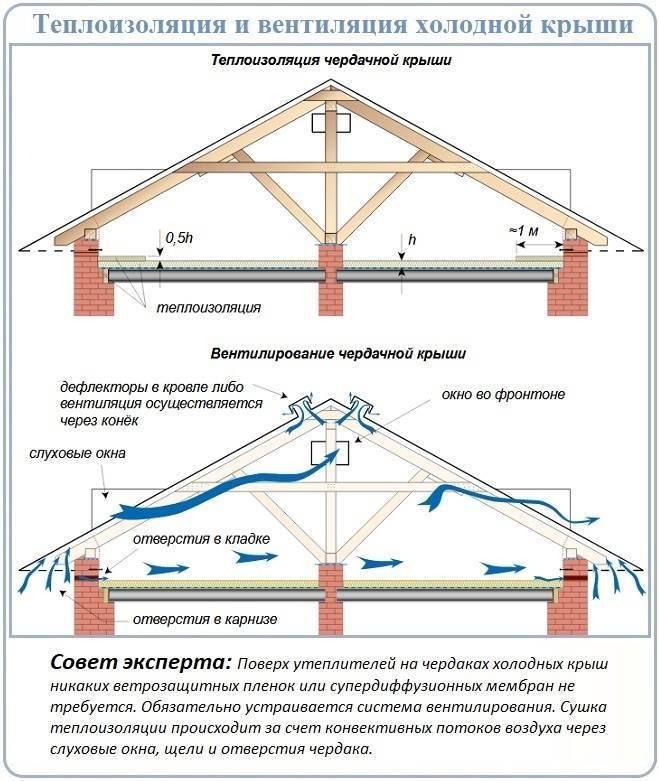 Тонкости утепления потолка в доме с холодной крышей - строй-шпаргалка