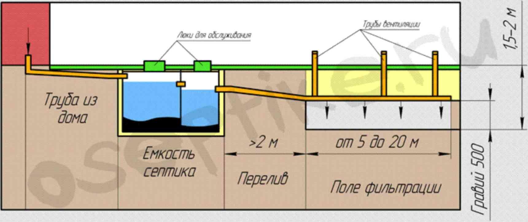 Глубина укладки канализационных труб в частном доме - всё о сантехнике