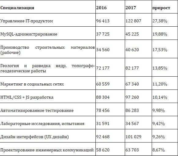Востребованные профессии в россии: топ-20 специальностей, советы