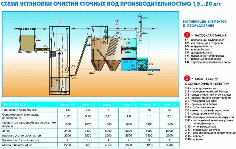Очистка хозяйственно бытовых сточных вод - основные методы, системы и способы