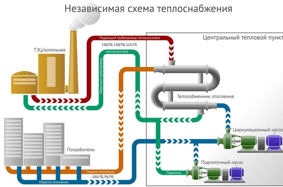 Рециркуляция воды в системе горячего водоснабжения, видео   гидро гуру
