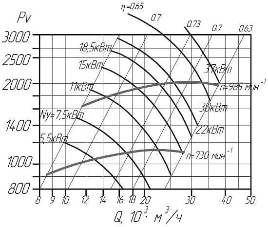 Осевые вентиляторы и их применение