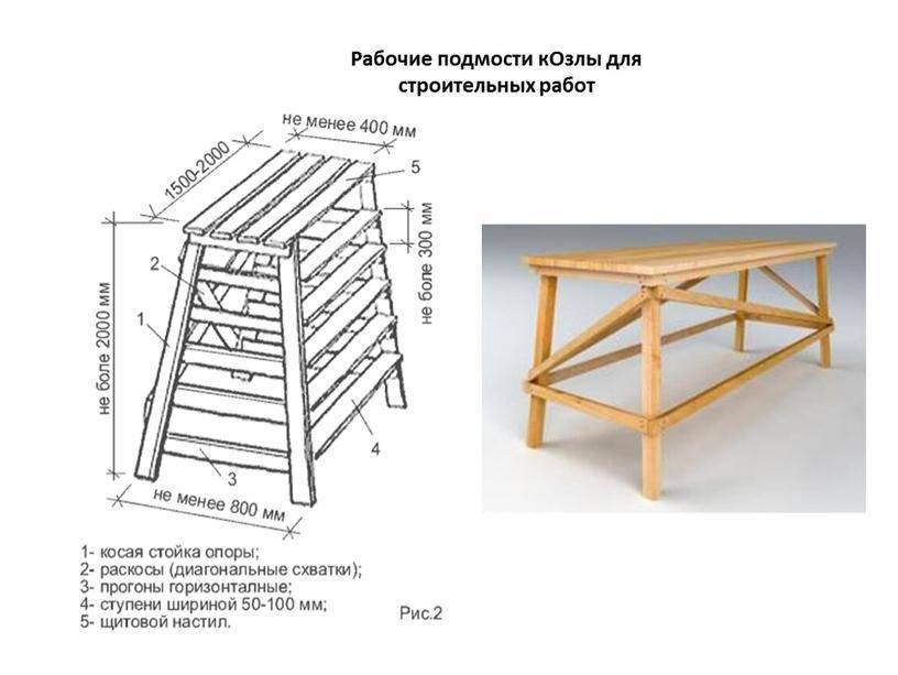 Как сделать козел для пилки дров своими руками? обзор и чертежи +фото и видео