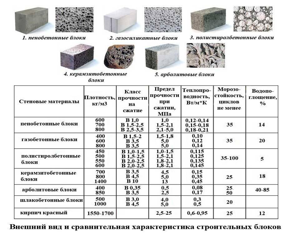 Теплопроводность керамзитобетонного блока - коэффициент и особенности рачёта