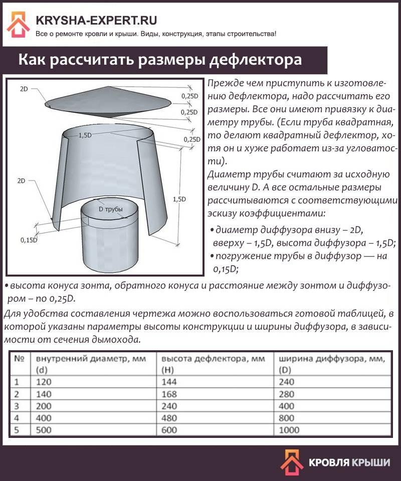 Как подобрать нужный диаметр дефлектора ДС
