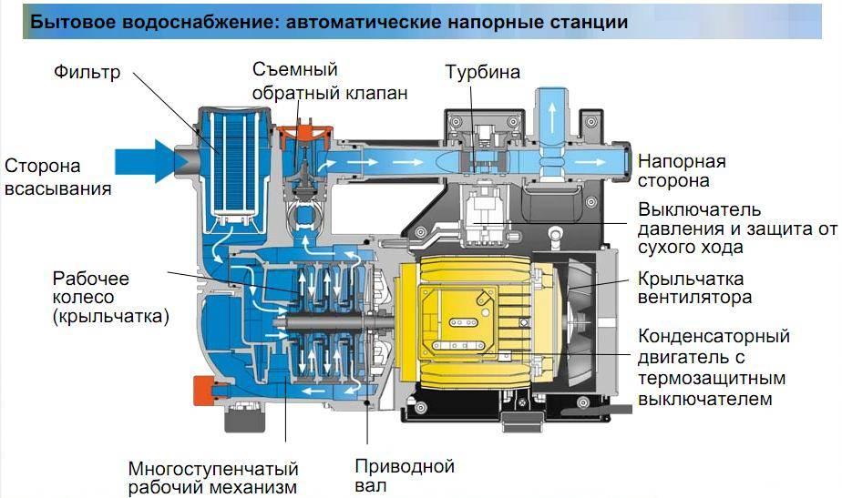 Насосная станция гардена 3000: устройство, принцип работы и отзывы