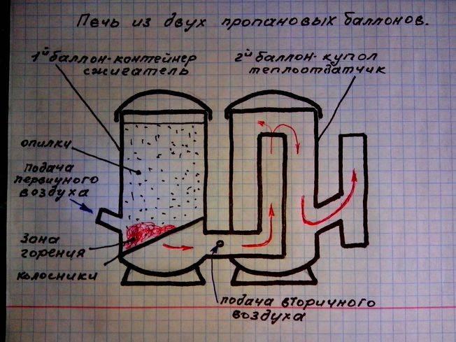 Ракетная печь длительного горения своими руками: принцип действия, виды, типовые чертежи, инструкция по изготовлению