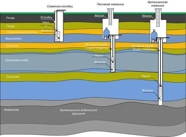 Как узнать глубину залегания воды для скважины - всё о сантехнике