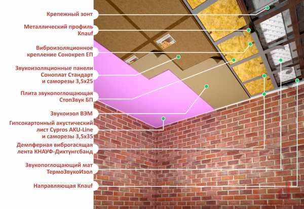Последовательность утепления потолка пеноплексом