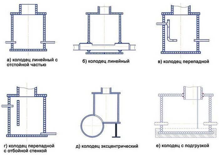 Смотровой колодец (32 фото): что это такое, кабельный вариант для водопровода, какое может быть расстояние между конструкциями, железобетонный продукт с крышкой
