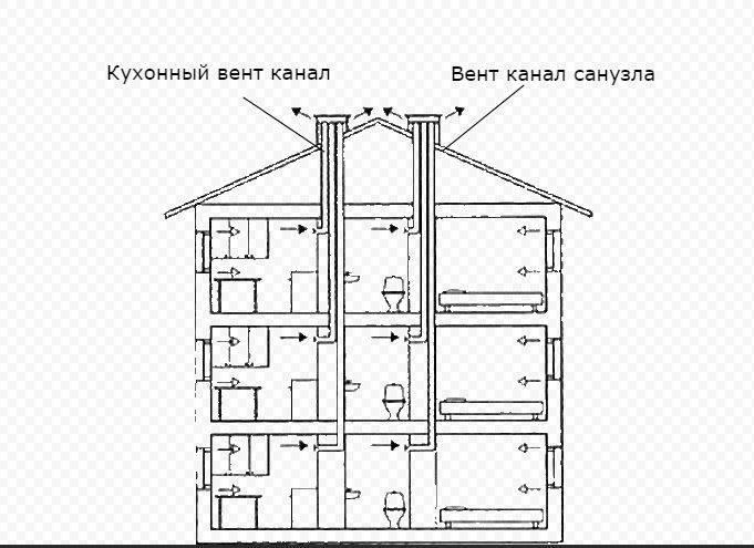 Как устроен вентканал. устройство и проблемы функционирования вентиляции в многоэтажных домах