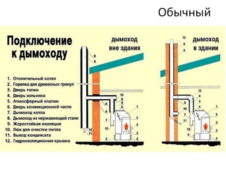 Дымоход для газового котла в частном доме: основные требования к монтажу