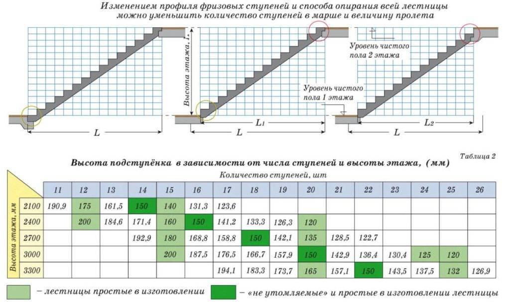 Стандарт высоты ступени лестницы - ширина, длина и другие габариты