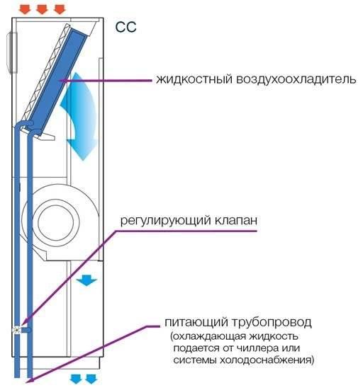 Прецизионный кондиционер для охлаждения высокой точности